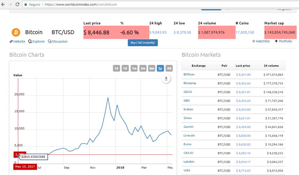 A queda do bitcoin (BTC) continua, graças ao grau de dificuldade de minerar a criptomoeda que ficou mais fácil!