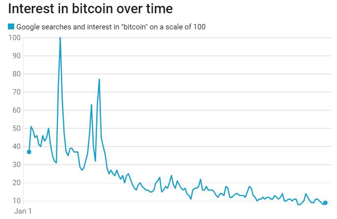 """O Google Trends mostra que o número de usuários que buscam a palavra """"bitcoin"""" caiu 75%"""