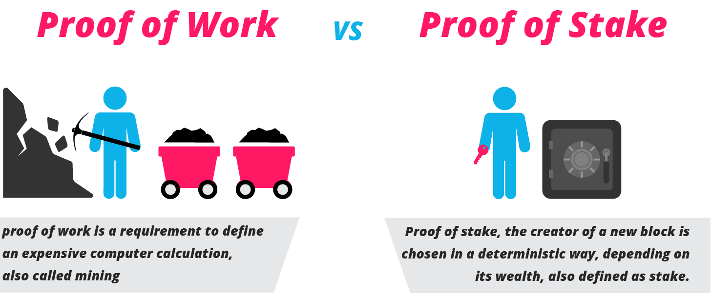 Prova de trabalho (PoW) e prova de participação (PoS)