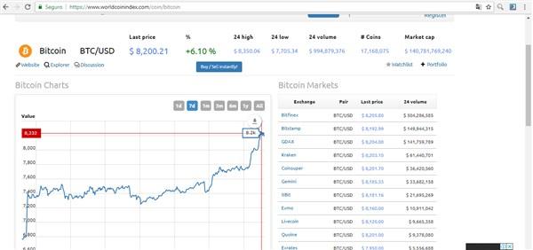 Gráfico mostra que o valor do Bitcoin (BTC) subiu 41% em apenas quatro horas!