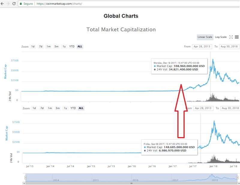 Volume de mercado deu um grande salto graças as especulações se o bitcoin ia ou não ser negociado em contratos futuros