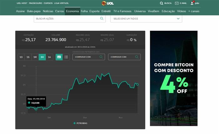 Ações da Petrobras, segundo dados do portal Uol Economia.