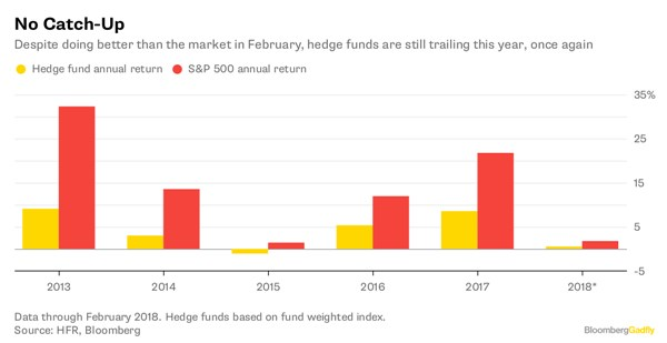 Foto: Hedge Funds Finally Got Some Volatility. Bloomberg