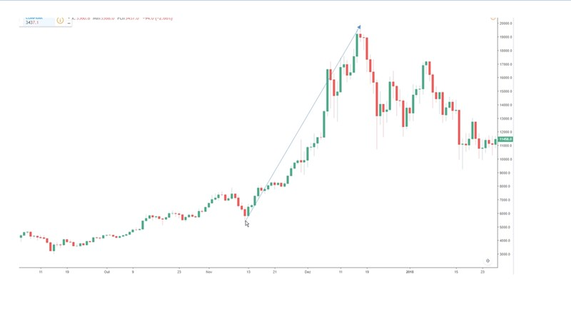 O bitcoin levou 35 dias para sair do 5,500 para 20 mil dólares.