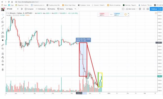 Após um mês de queda (destacada em vermelho) o bitcoin (BTC) teve uma grande alta nos últimos cinco dias, destacado em amarelo.