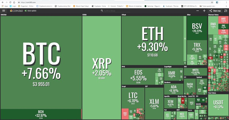 O site coin360.com - um dos importantes site de monitoramento de preço dos ativos digitais (criptomoedas) mostram o quão ficou verde o mercado na manhã de hoje.