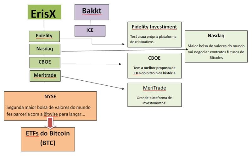 Gigantismo das plataformas institucionais que estão prestes a entrarem no mercado de criptoativos!