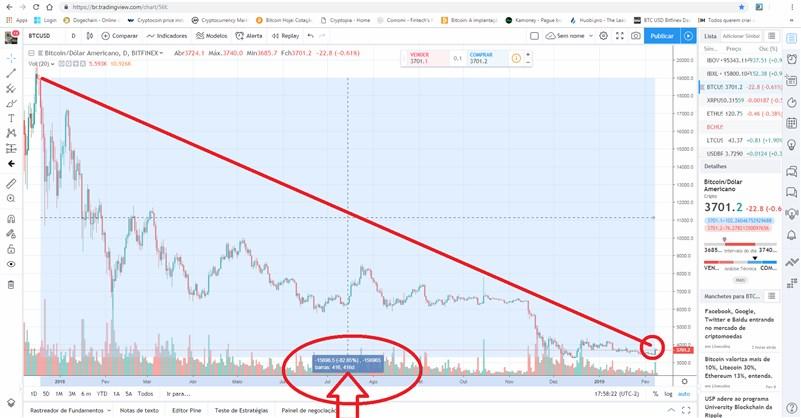 Até o fechamento deste post, o bitcoin acumula 418 dias de queda, superando o último Bear Market que foi 411 dias de queda.