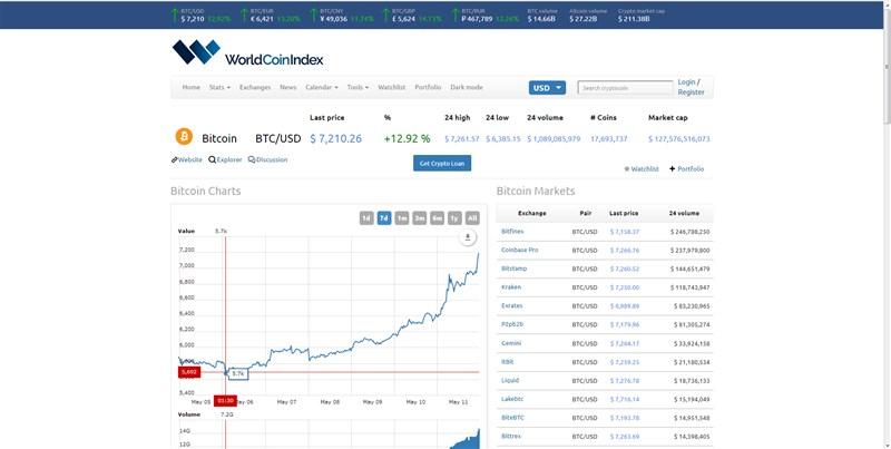 Indicadores apontam que o Rally do Bitcoin começou.! Será? Esperamos que sim!