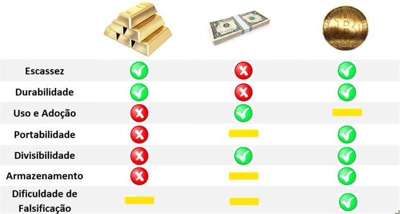 Ouro versus dinheiro versus bitcoin