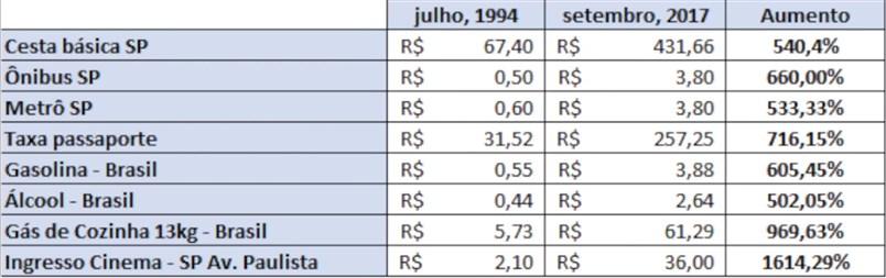 A desvalorização do REAL em 25 anos de existência!