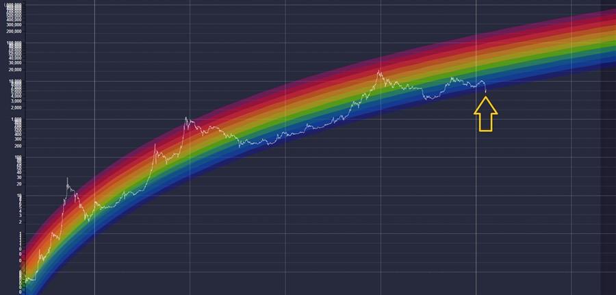 Gráfico Arco-íris do bitcoin