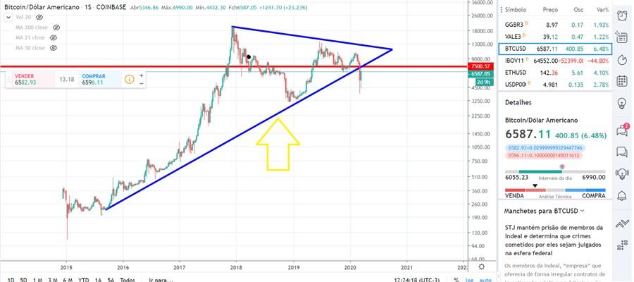 Linha de tendência de alta (LTA) do bitcoin foi rompida