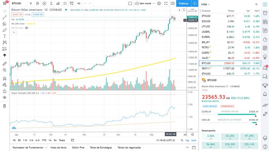 Bitcoin: Rumo ao infinito e além!