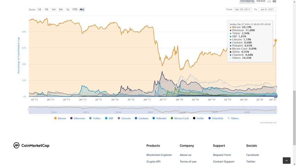 Dominância mercado criptoativos e o bitcoin