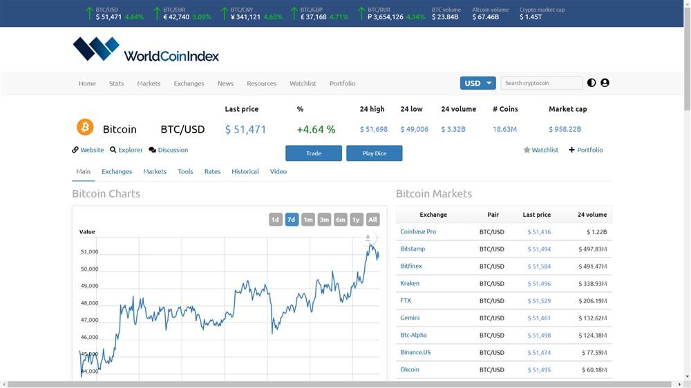 O bitcoin chegou a uma nova máxima histórica, ultrapassando os 50 mil dólares. estabelecendo um novo recorde