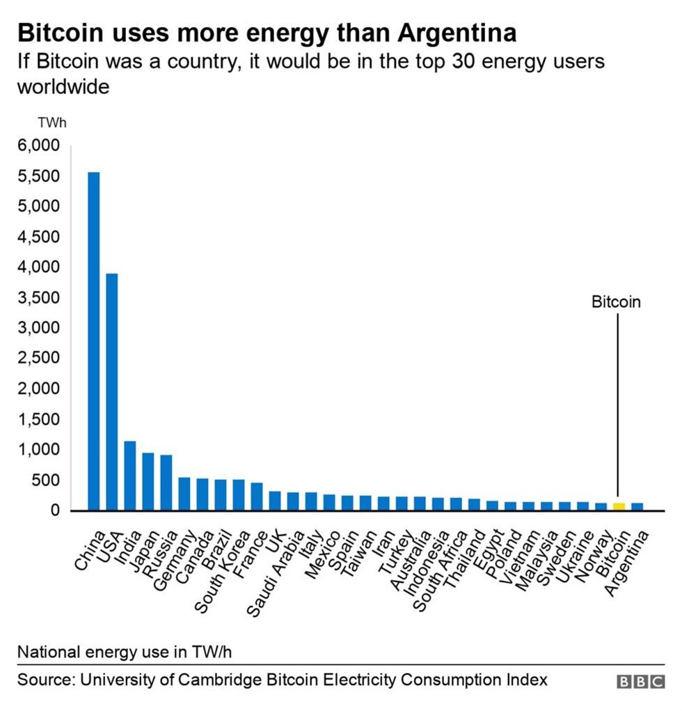 Bitcoin e o seu consumo de energia elétrica comparado a outros países.