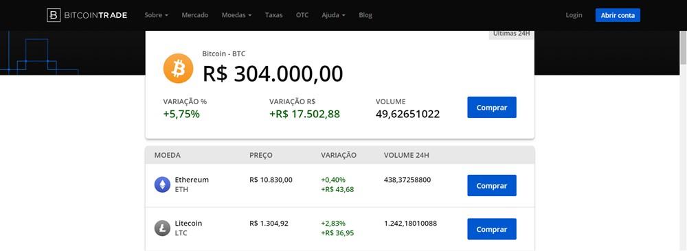 Na corretora bitcointrader o ativo digital está sendo negociado a 304 mil reais.