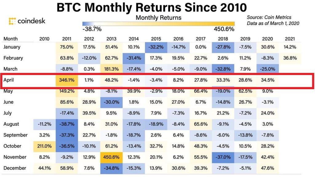 BTC Monthly Returns Since 2010. Retornos mensais do bitcoin desde 2010 - Coindesk