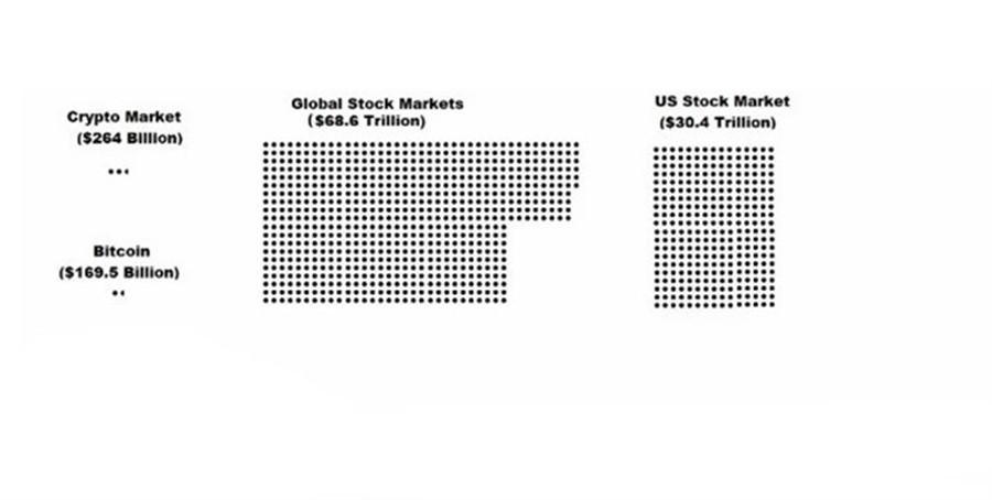 O mercado de criptomoedas é um feto! Um atômo! Um girino!