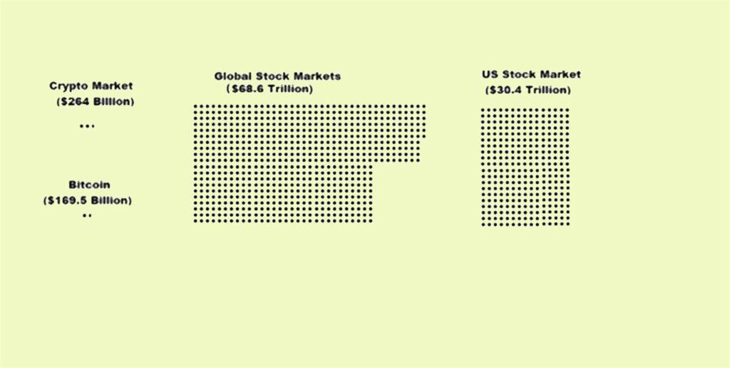 Mercado cripto versus mercado acionário