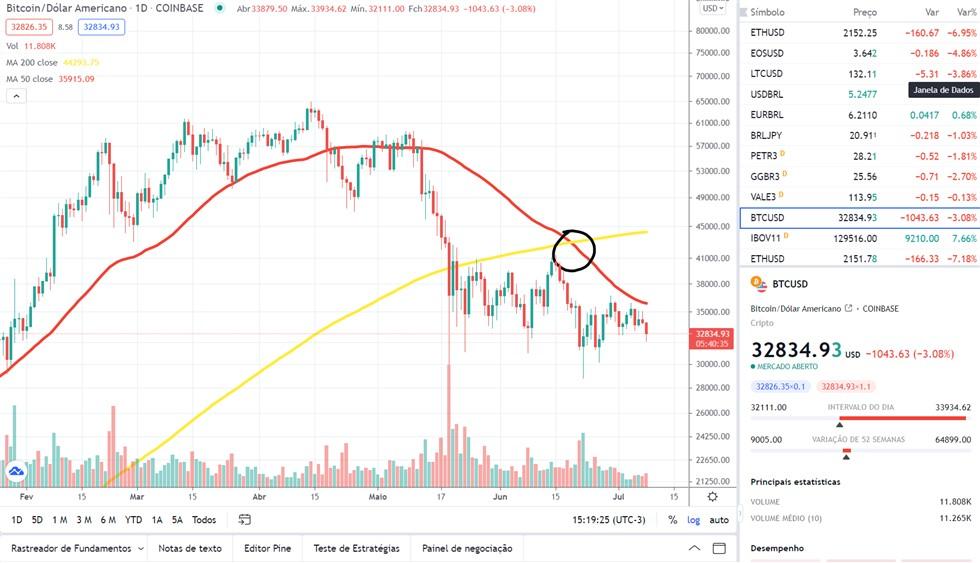 Dead Cross - crus da morte do bitcoin